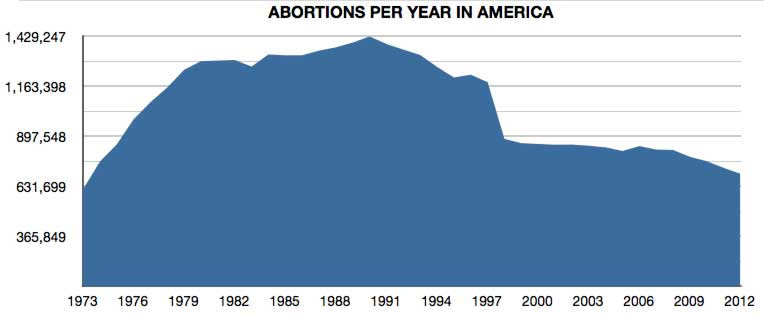 Abortions chart