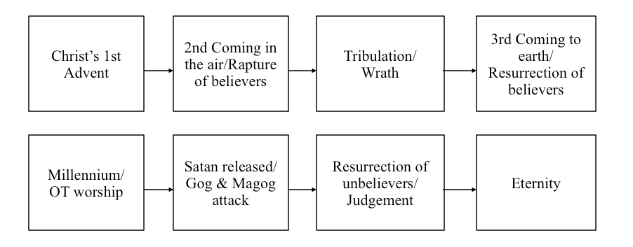 Sequence of events proposed by the dispensational premillennialist.