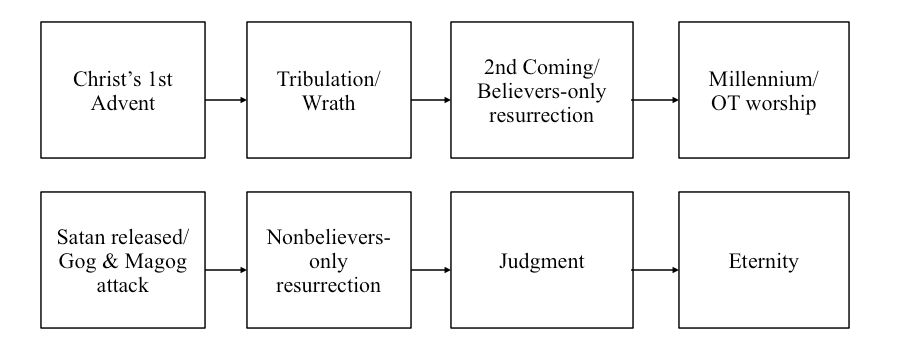 Sequence of events proposed by the historic premillennialist.